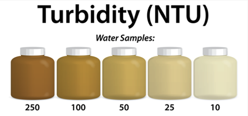 Turbidity samples, from dark brown 250 to faint brown 10